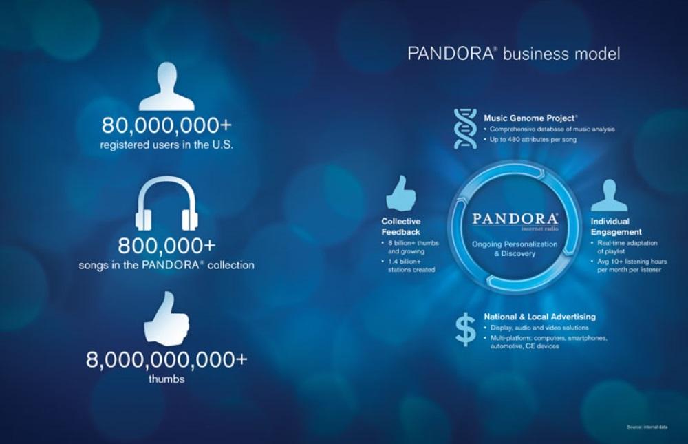Гендиректор Pandora Media: компания намерена остаться независимой