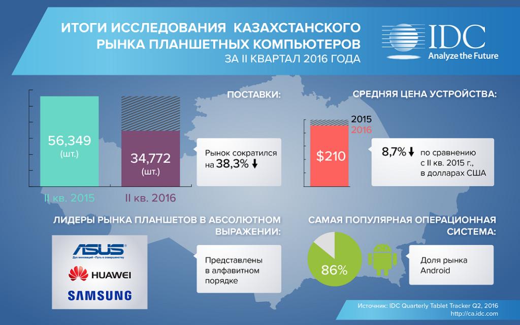 Планшеты в Казахстане подешевели в среднем на 8,7%