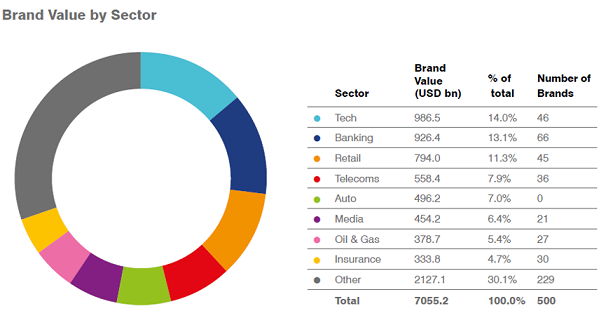 Brand Finance: HUAWEI попала в ТОП-10 самых дорогих брендов мира