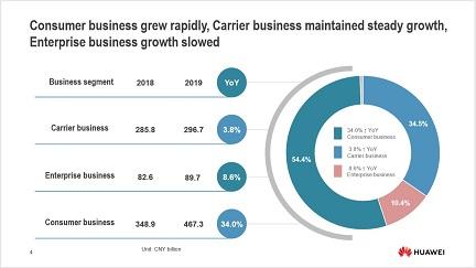 Huawei опубликовала годовой отчет за 2019 год