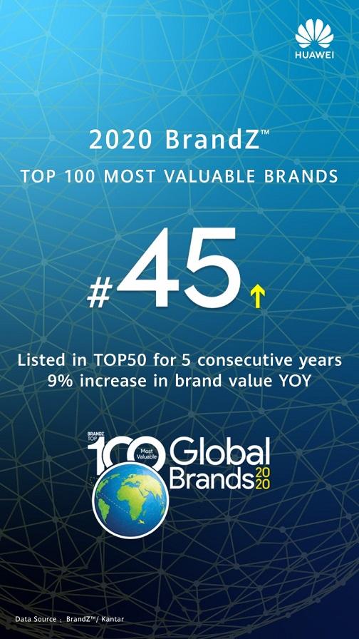 BrandZ - Huawei уже пятый год подряд входит в топ-50